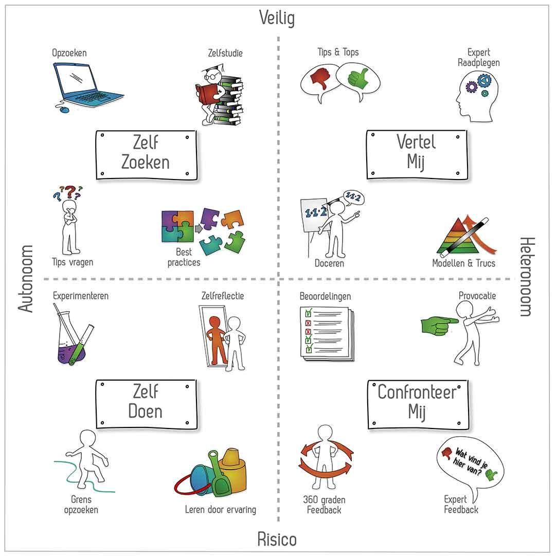 model over leren leren